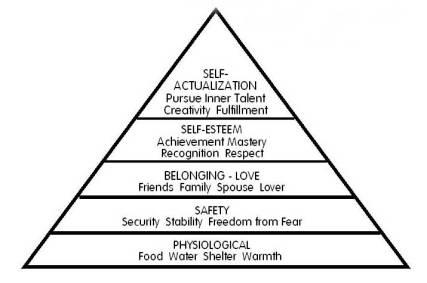 Hierarchyofneeds.jpg